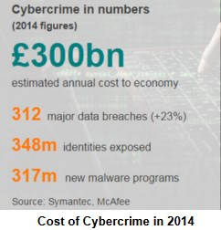 Cost of Cyber Crime in 2014