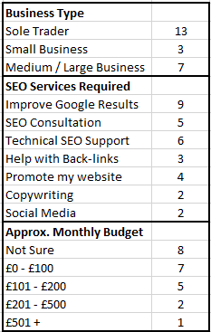 Monthly SEO enquiries/budget