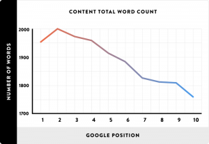 Graph showing Total Word Count Vs Google Position