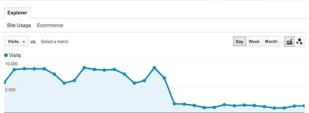Google Analytics graph hit by a Google Penalty